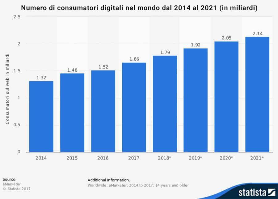 Numero di consumatori digitali nel mondo dal 2014 al 2021 (in miliardi)